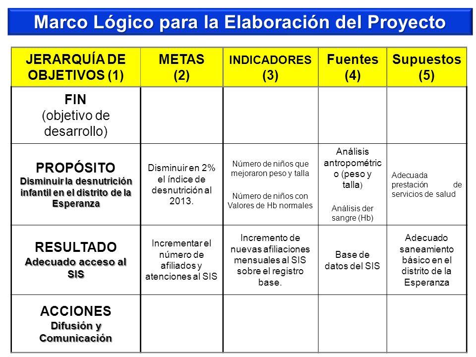 Marco Lógico para la Elaboración del Proyecto JERARQUÍA DE OBJETIVOS (1) METAS (2) INDICADORES (3) Fuentes (4) Supuestos (5) FIN (objetivo de desarrol