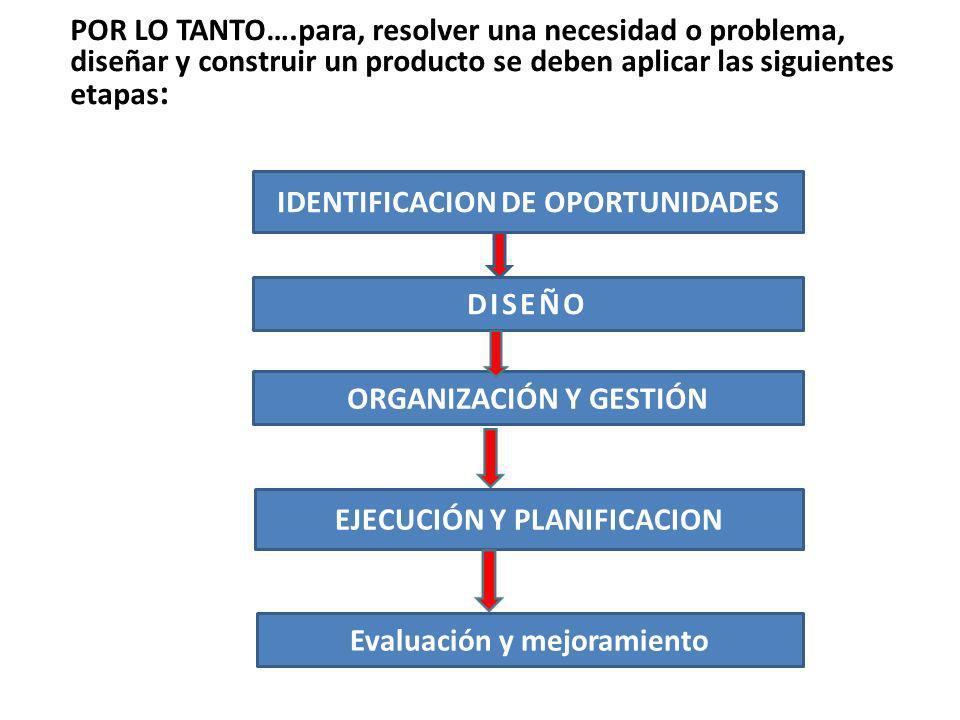 POR LO TANTO….para, resolver una necesidad o problema, diseñar y construir un producto se deben aplicar las siguientes etapas : IDENTIFICACION DE OPOR