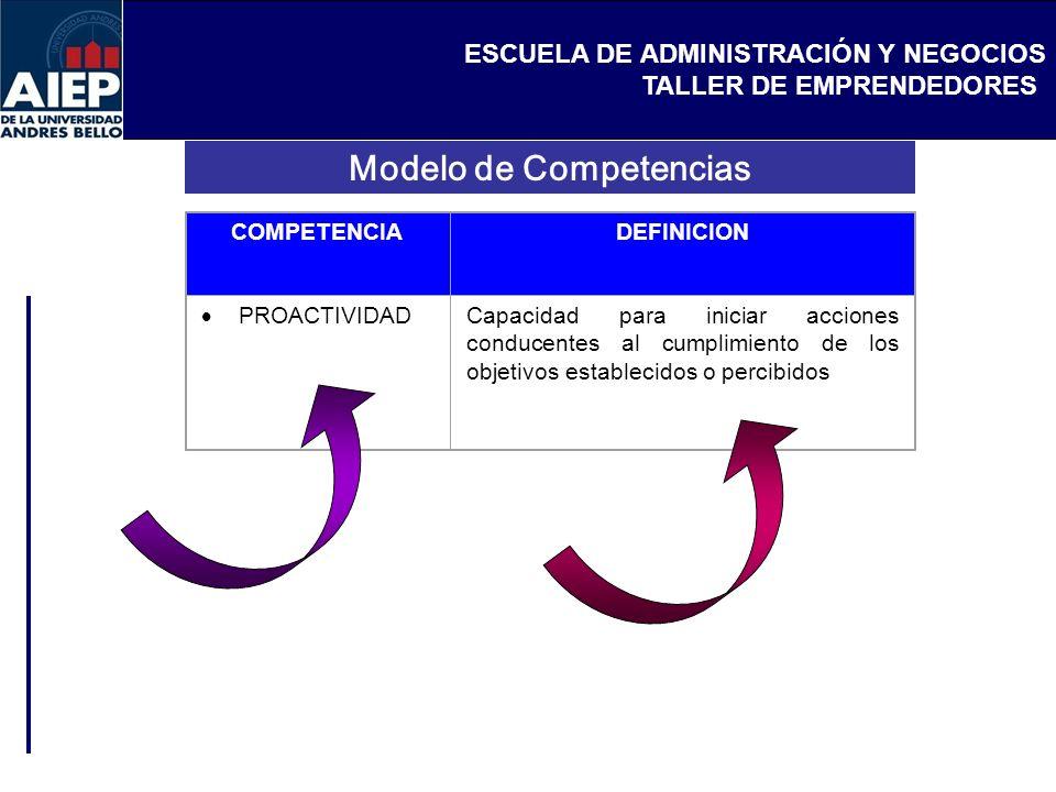 ESCUELA DE ADMINISTRACIÓN Y NEGOCIOS TALLER DE EMPRENDEDORES COMPETENCIADEFINICION PROACTIVIDAD Capacidad para iniciar acciones conducentes al cumplimiento de los objetivos establecidos o percibidos Modelo de Competencias