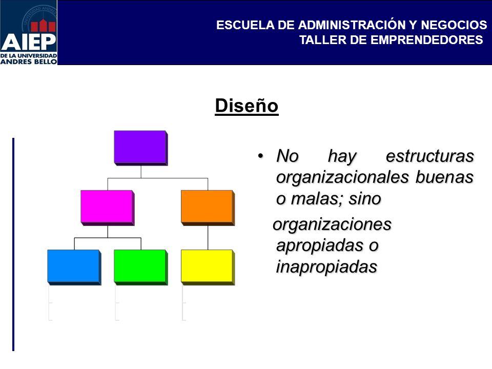 ESCUELA DE ADMINISTRACIÓN Y NEGOCIOS TALLER DE EMPRENDEDORES Diseño No hay estructuras organizacionales buenas o malas; sinoNo hay estructuras organiz