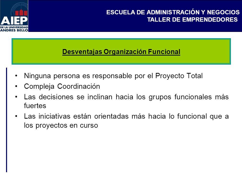 ESCUELA DE ADMINISTRACIÓN Y NEGOCIOS TALLER DE EMPRENDEDORES Ninguna persona es responsable por el Proyecto Total Compleja Coordinación Las decisiones