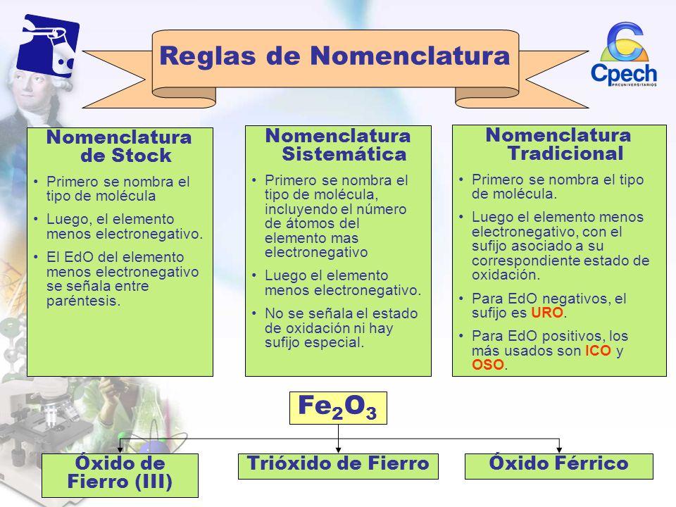 Reglas de Nomenclatura Nomenclatura de Stock Primero se nombra el tipo de molécula Luego, el elemento menos electronegativo. El EdO del elemento menos