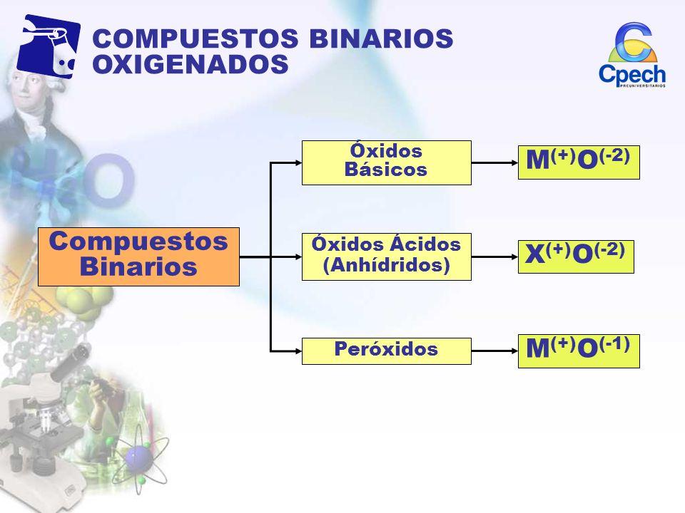 COMPUESTOS BINARIOS OXIGENADOS Compuestos Binarios Óxidos Básicos Óxidos Ácidos (Anhídridos) Peróxidos M (+) O (-2) X (+) O (-2) M (+) O (-1)