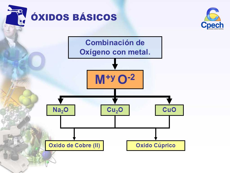 ÓXIDOS BÁSICOS Combinación de Oxígeno con metal. M +y O -2 Na 2 OCu 2 OCuO Oxido de Sodio (I)Oxido SódicoOxido de Cobre (I)Oxido CuprosoOxido de Cobre
