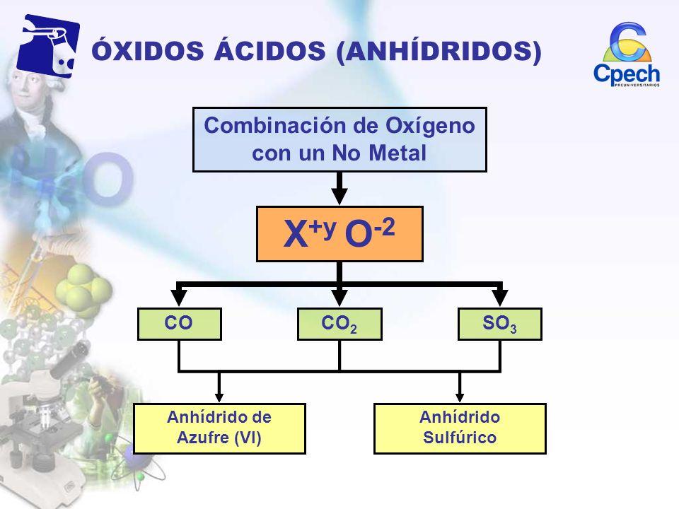 ÓXIDOS ÁCIDOS (ANHÍDRIDOS) Combinación de Oxígeno con un No Metal X +y O -2 COCO 2 SO 3 Anhídrido de Carbono (II) Anhídrido Carbonoso Anhídrido de Car
