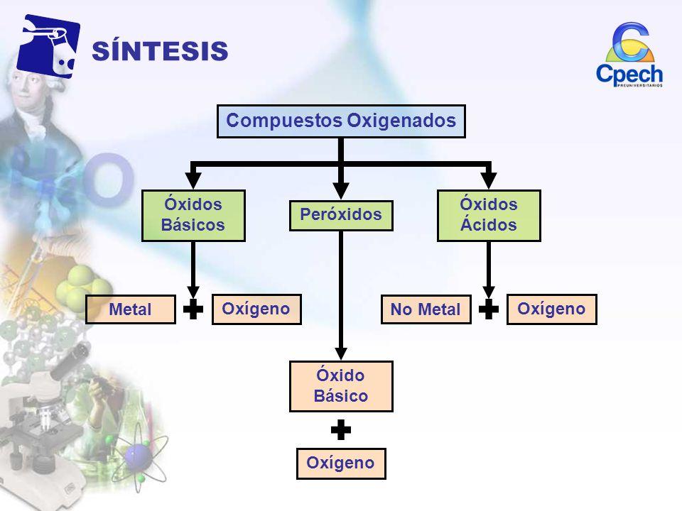 SÍNTESIS Compuestos Oxigenados Metal Oxígeno No Metal Oxígeno Óxidos Básicos Peróxidos Óxidos Ácidos Óxido Básico Oxígeno