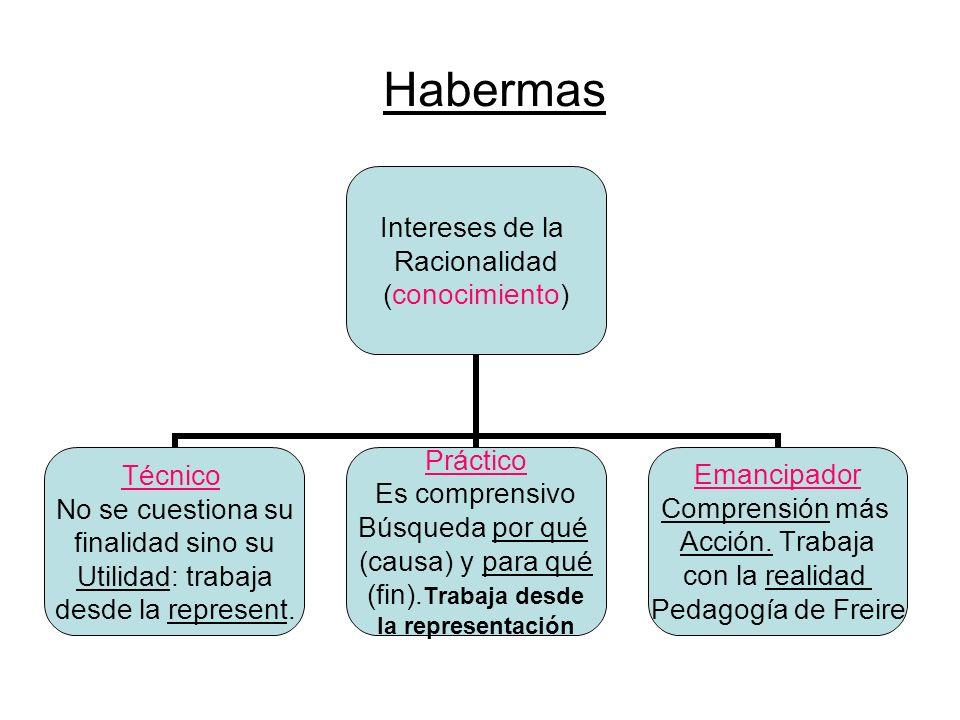 Habermas Intereses de la Racionalidad (conocimiento) Técnico No se cuestiona su finalidad sino su Utilidad: trabaja desde la represent. Práctico Es co