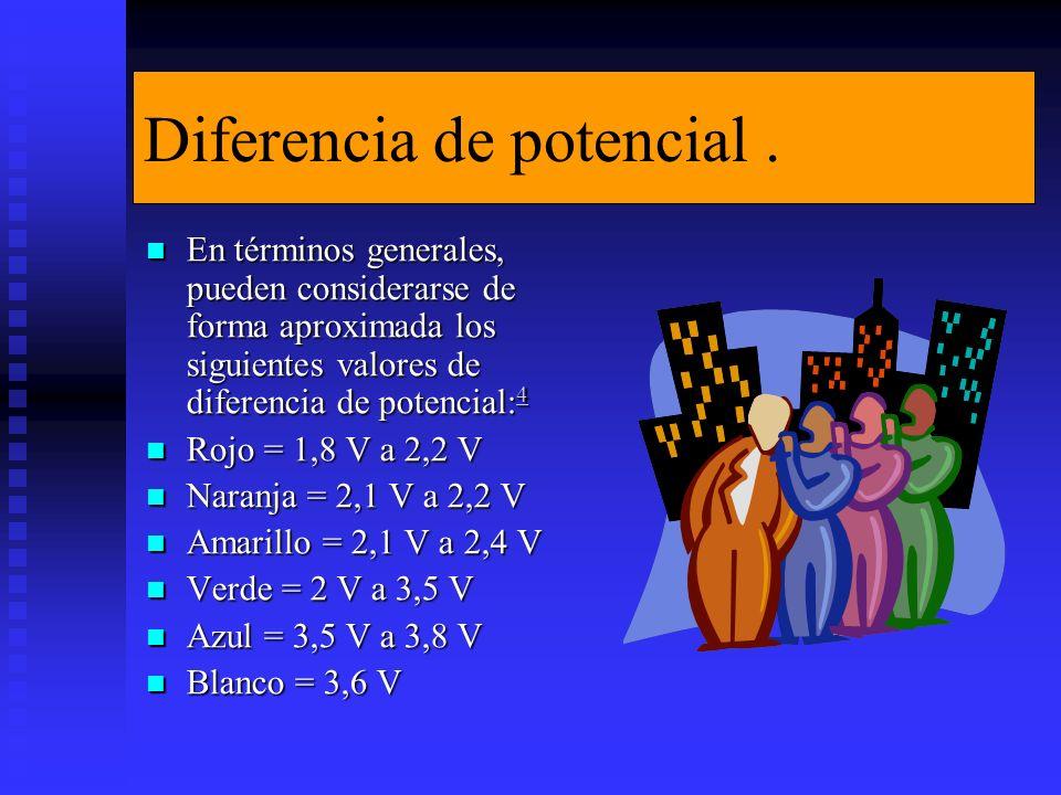 Diferencia de potencial.