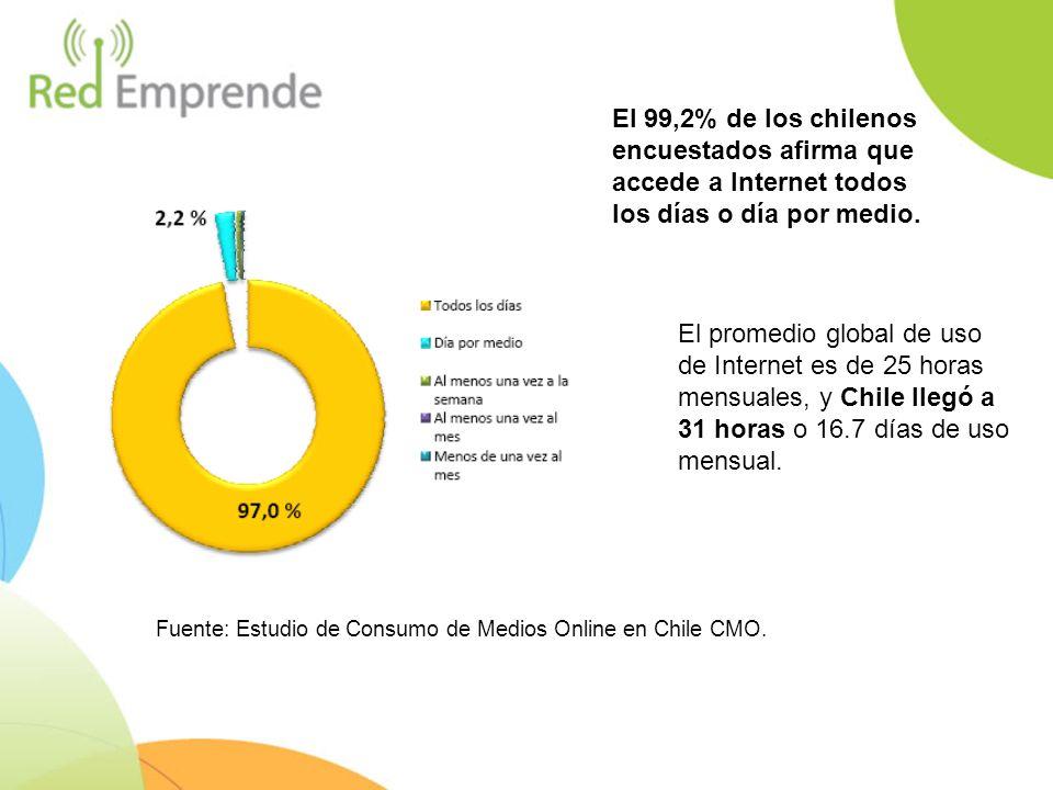 Fuente: Estudio de Consumo de Medios Online en Chile CMO. El 99,2% de los chilenos encuestados afirma que accede a Internet todos los días o día por m