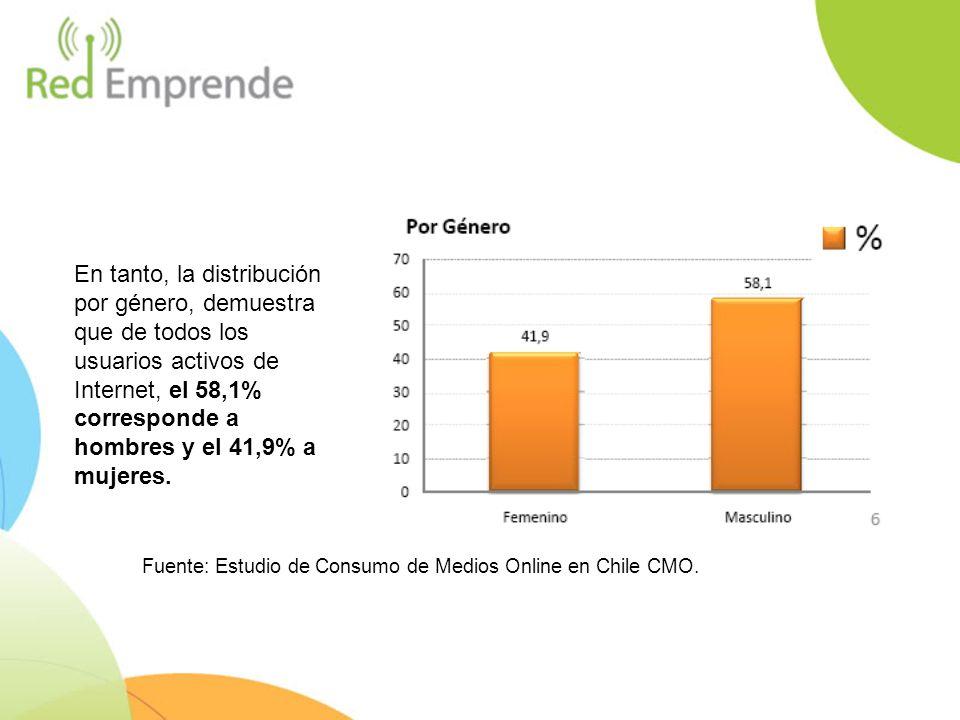 En tanto, la distribución por género, demuestra que de todos los usuarios activos de Internet, el 58,1% corresponde a hombres y el 41,9% a mujeres. Fu