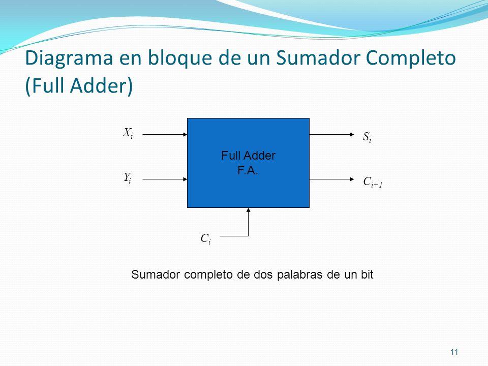 Diagrama en bloque de un Sumador Completo (Full Adder) 11 Full Adder F.A. XiXi YiYi C i+1 SiSi CiCi Sumador completo de dos palabras de un bit