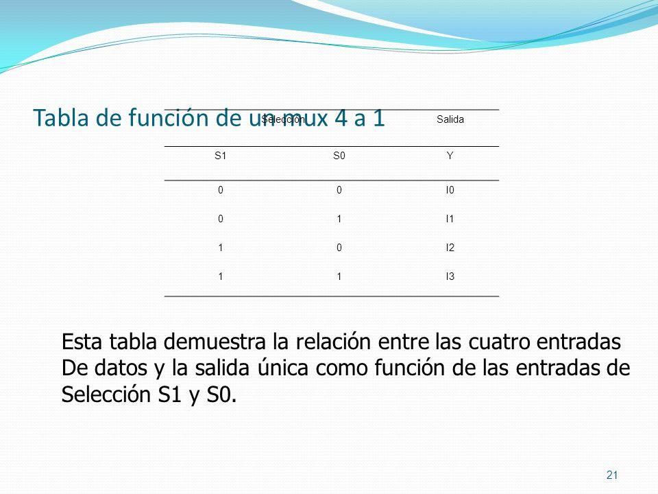 Tabla de función de un mux 4 a 1 21 SelecciónSalida S1S0Y 00I0 01I1 10I2 11I3 Esta tabla demuestra la relación entre las cuatro entradas De datos y la