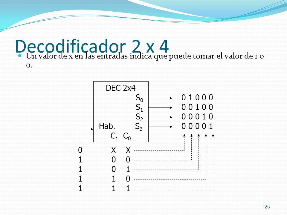 Decodificador 2 x 4 Un valor de x en las entradas indica que puede tomar el valor de 1 o 0. 25 X 0 0 1 10 1 0111101111 DEC 2x4 S 0 S 1 S 2 Hab. S 3 C