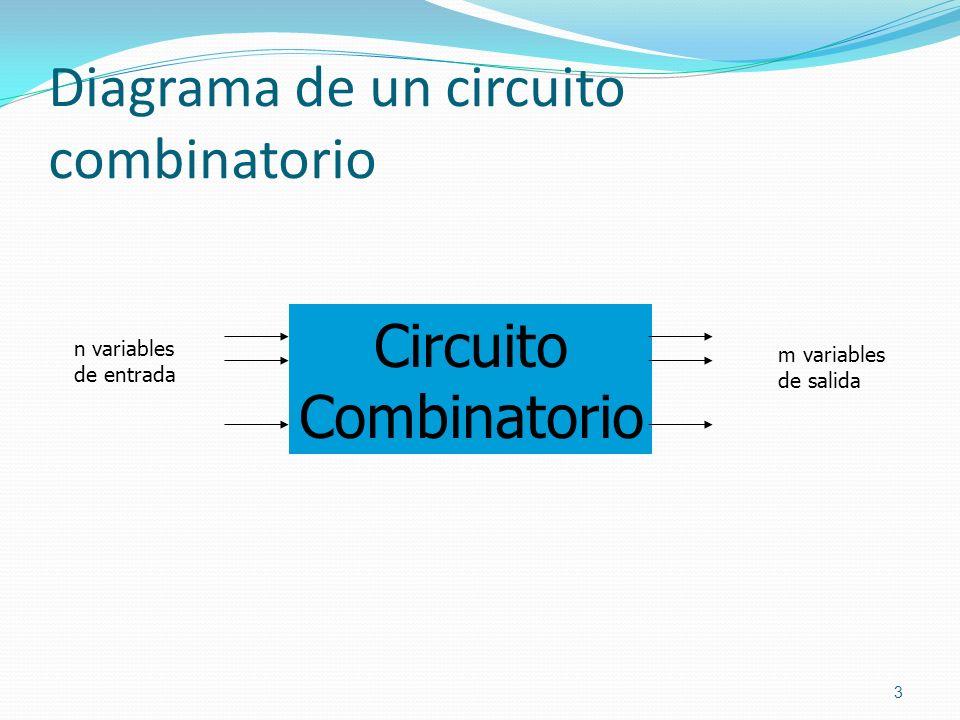 Diagrama de un circuito combinatorio 3 Circuito Combinatorio n variables de entrada m variables de salida