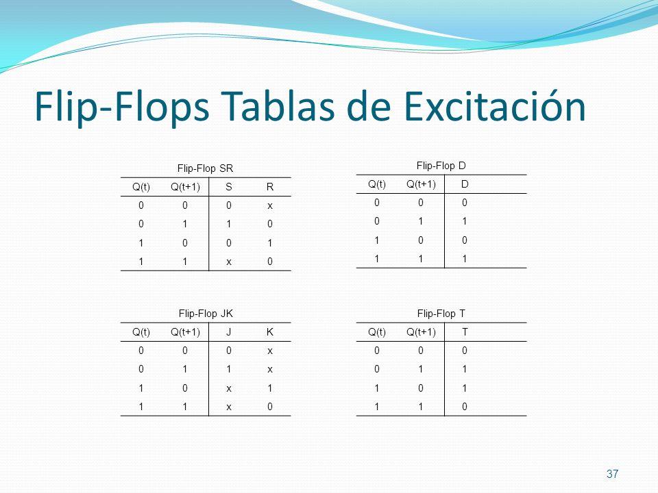 Flip-Flops Tablas de Excitación 37 Flip-Flop SR Q(t)Q(t+1)SR 000x 0110 1001 11x0 Flip-Flop D Q(t)Q(t+1)D 000 011 100 111 Flip-Flop JK Q(t)Q(t+1)JK 000