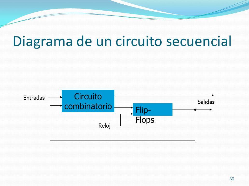 Diagrama de un circuito secuencial 39 Circuito combinatorio Flip- Flops Entradas Reloj Salidas