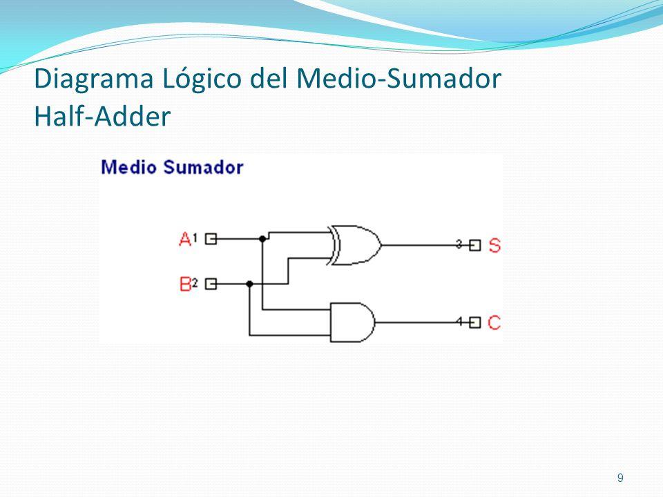 Diagrama Lógico del Medio-Sumador Half-Adder 9