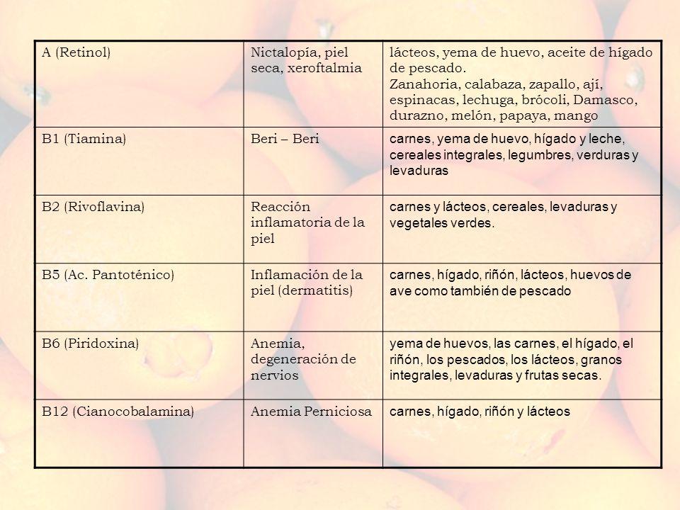 A (Retinol)Nictalopía, piel seca, xeroftalmia lácteos, yema de huevo, aceite de hígado de pescado. Zanahoria, calabaza, zapallo, ají, espinacas, lechu