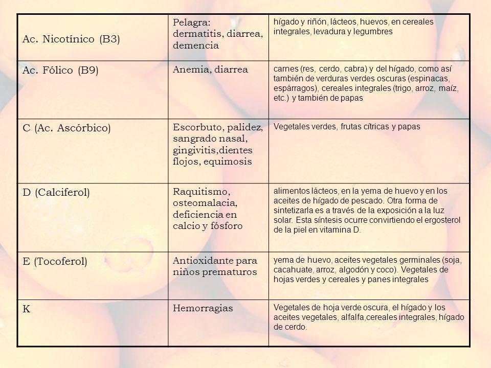Ac. Nicotínico (B3) Pelagra: dermatitis, diarrea, demencia hígado y riñón, lácteos, huevos, en cereales integrales, levadura y legumbres Ac. Fólico (B