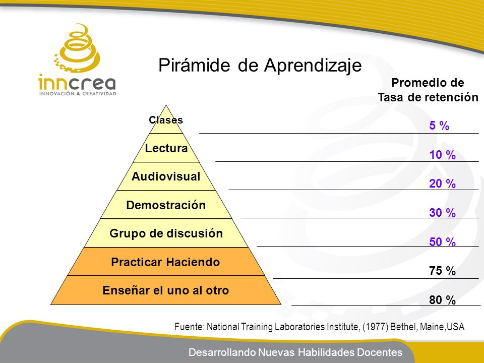 Desarrollando Nuevas Habilidades Docentes Pirámide de Aprendizaje Clases Lectura Audiovisual Demostración Grupo de discusión Practicar Haciendo Enseña
