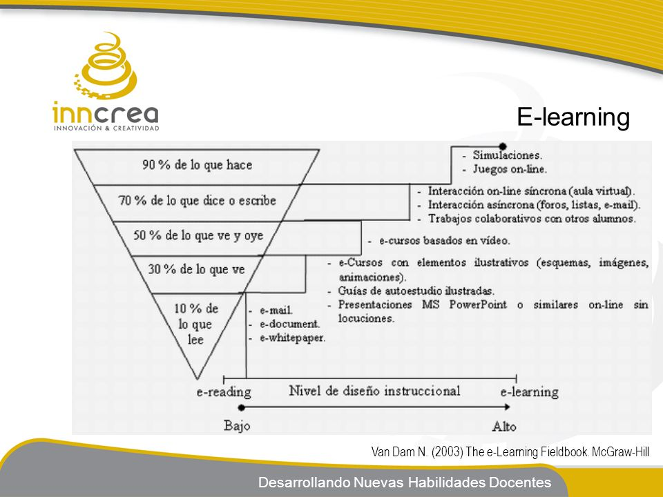 Desarrollando Nuevas Habilidades Docentes E-learning Van Dam N. (2003) The e-Learning Fieldbook. McGraw-Hill