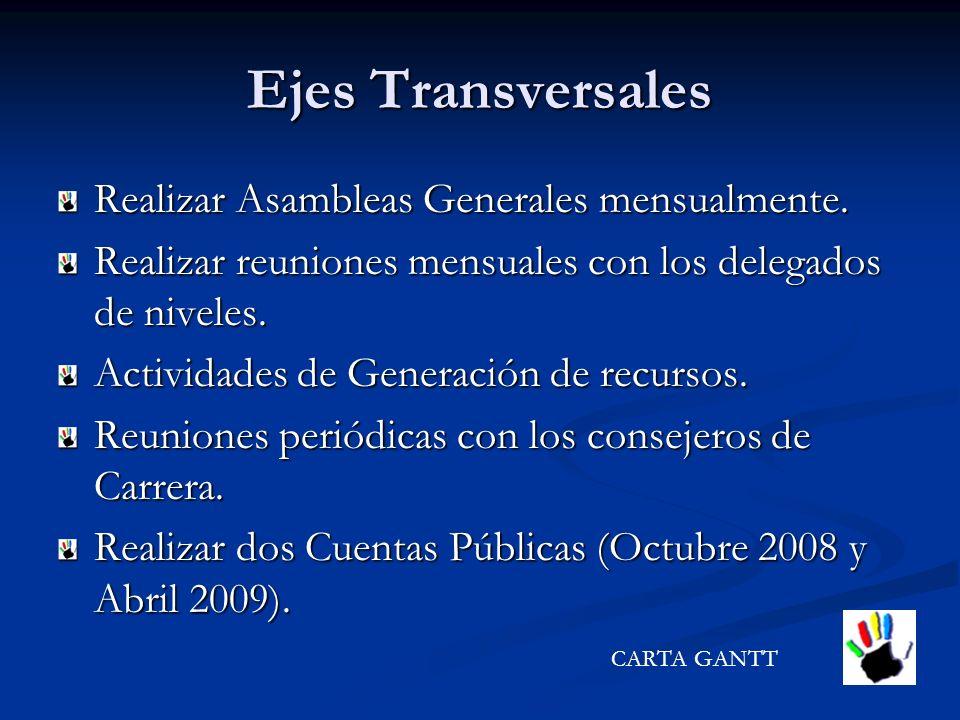 Ejes Transversales Realizar Asambleas Generales mensualmente. Realizar reuniones mensuales con los delegados de niveles. Actividades de Generación de