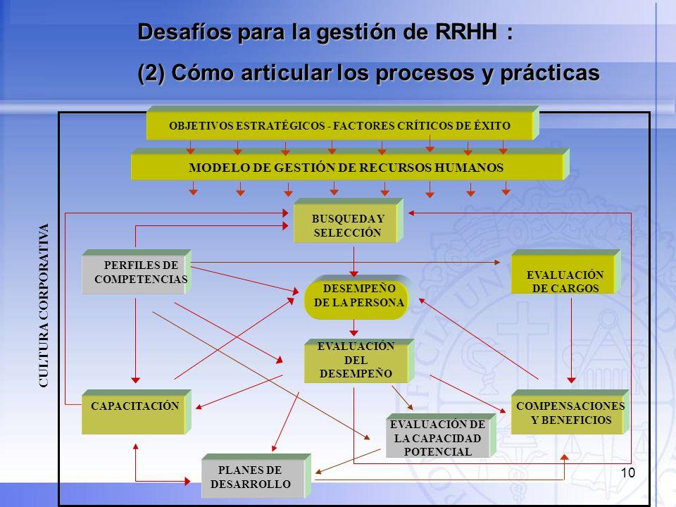10 Desafíos para la gestión de RRHH : (2) Cómo articular los procesos y prácticas BUSQUEDA Y SELECCIÓN PERFILES DE COMPETENCIAS CAPACITACIÓN EVALUACIÓ