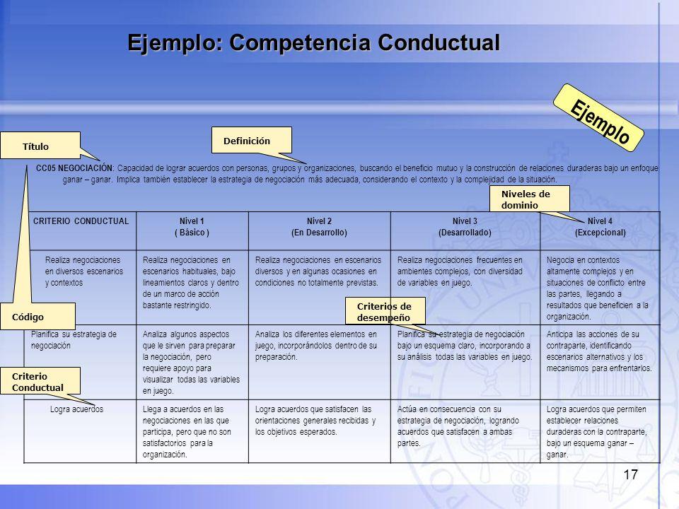 17 Ejemplo: Competencia Conductual Ejemplo Título Definición Niveles de dominio Criterios de desempeño CC05 NEGOCIACIÓN : Capacidad de lograr acuerdos