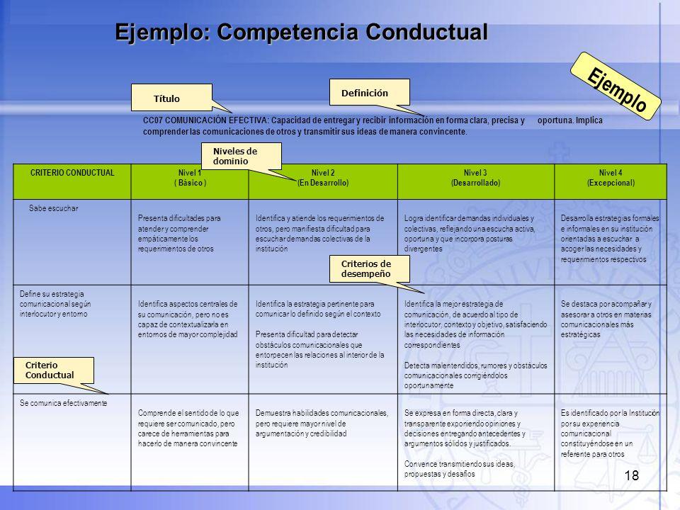 18 CC07 COMUNICACIÓN EFECTIVA: Capacidad de entregar y recibir información en forma clara, precisa y oportuna. Implica comprender las comunicaciones d