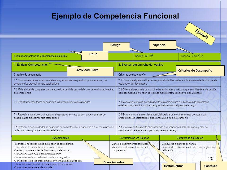 20 Ejemplo de Competencia Funcional Evaluar competencias y desempeño del equipo Código UCF-196Vigencia: Junio 2012 1. Evaluar Competencias2. Evaluar d