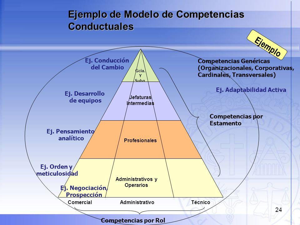 24 Ejemplo de Modelo de Competencias Conductuales Gcia. Y Subg. Jefaturas Intermedias Profesionales Administrativos y Operarios Competencias por Estam