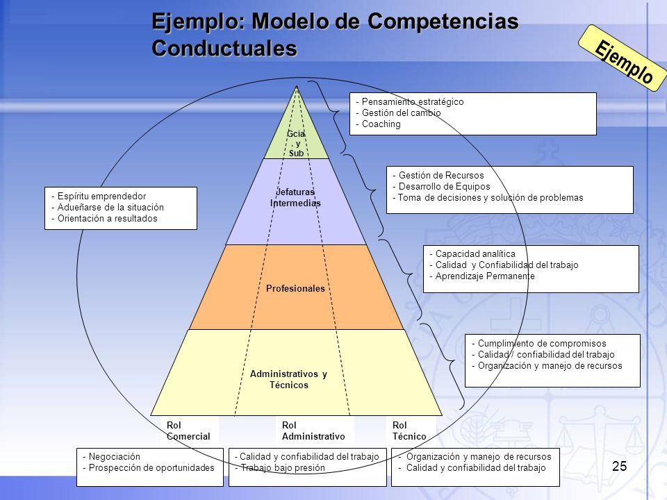 25 Gcia. y Sub g. Jefaturas Intermedias Profesionales Administrativos y Técnicos - Gestión de Recursos - Desarrollo de Equipos - Toma de decisiones y