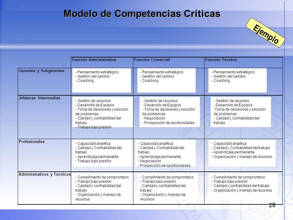 26 Modelo de Competencias Críticas Ejemplo Función AdministrativaFunción ComercialFunción Técnica Gerentes y Subgerentes Jefaturas Intermedias Profesi
