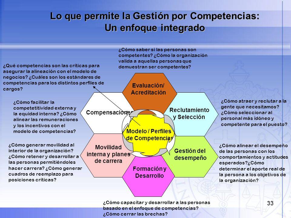 33 Modelo / Perfiles de Competencias Compensaciones Evaluación/ Acreditación Reclutamiento y Selección Formación y Desarrollo Gestión del desempeño Mo