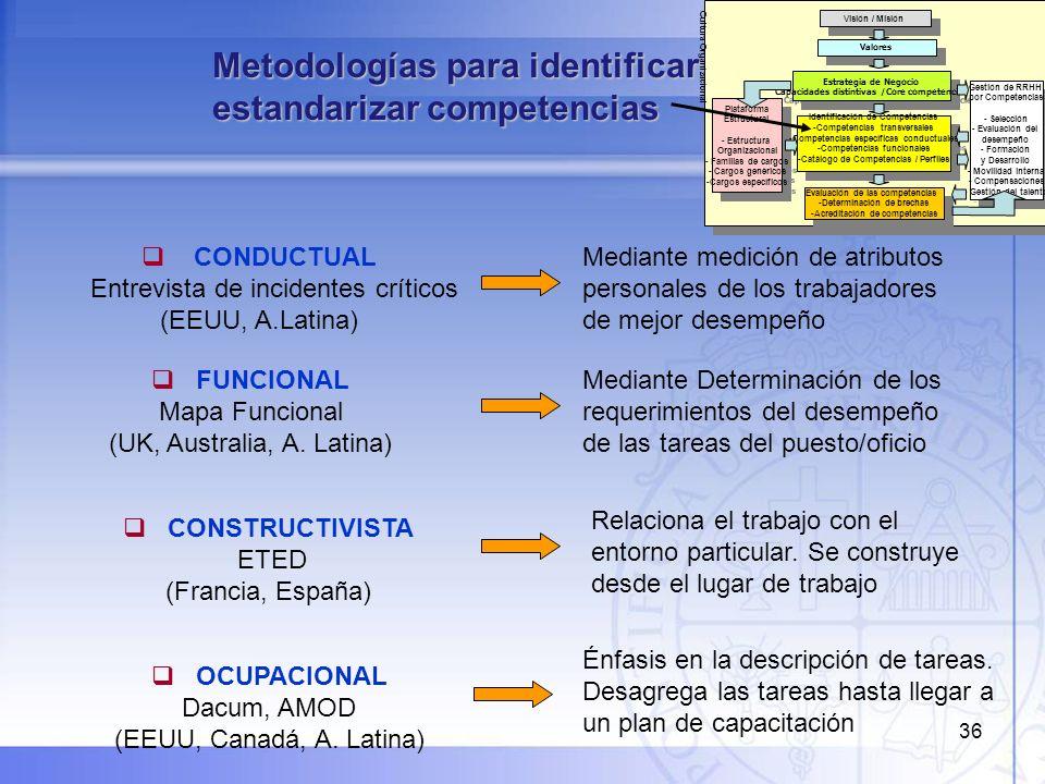 36 Metodologías para identificar y estandarizar competencias OCUPACIONAL Dacum, AMOD (EEUU, Canadá, A. Latina) CONDUCTUAL Entrevista de incidentes crí