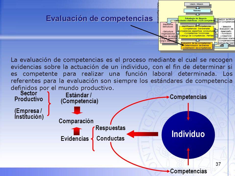 37 Evaluación de competencias La evaluación de competencias es el proceso mediante el cual se recogen evidencias sobre la actuación de un individuo, c