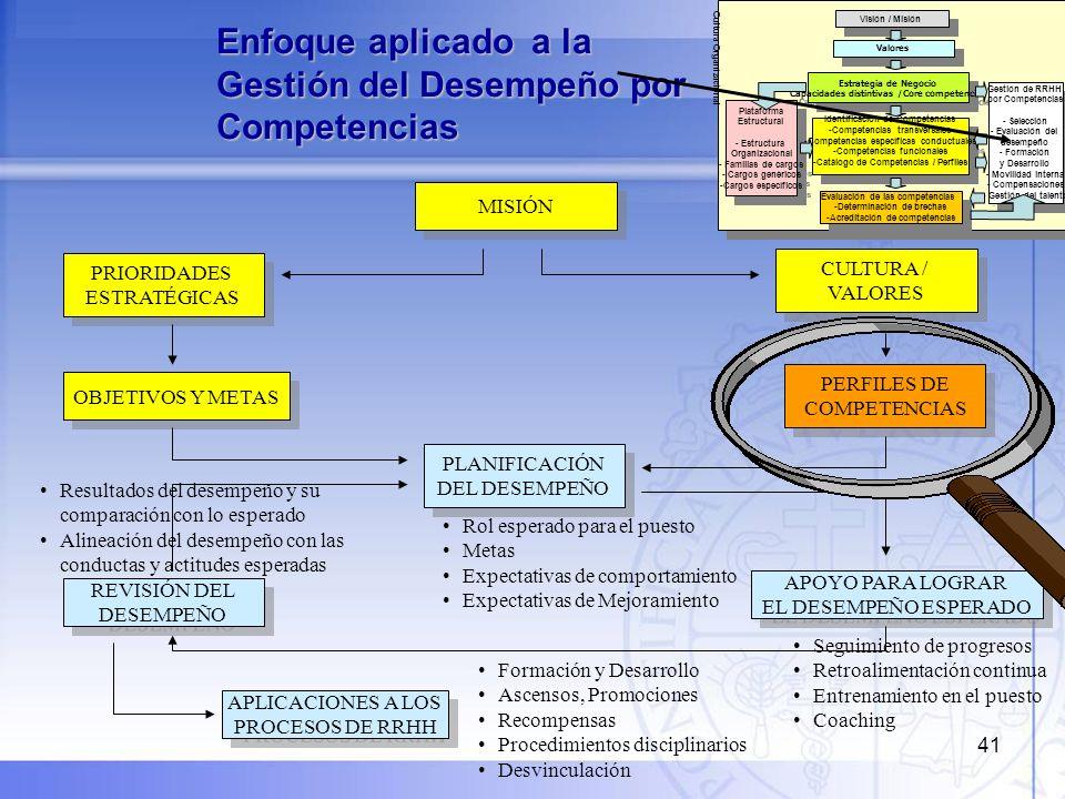41 Enfoque aplicado a la Gestión del Desempeño por Competencias MISIÓN OBJETIVOS Y METAS PRIORIDADES ESTRATÉGICAS PRIORIDADES ESTRATÉGICAS PLANIFICACI