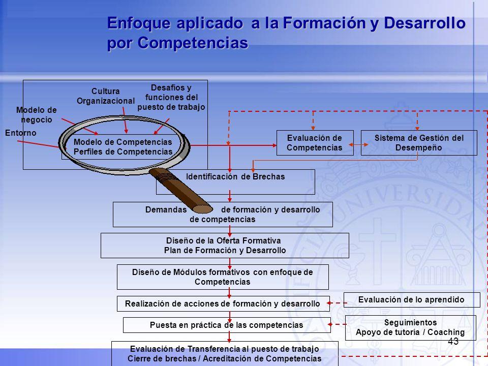 43 Enfoque aplicado a la Formación y Desarrollo por Competencias Entorno Modelo de Competencias Perfiles de Competencias Modelo de negocio Cultura Org
