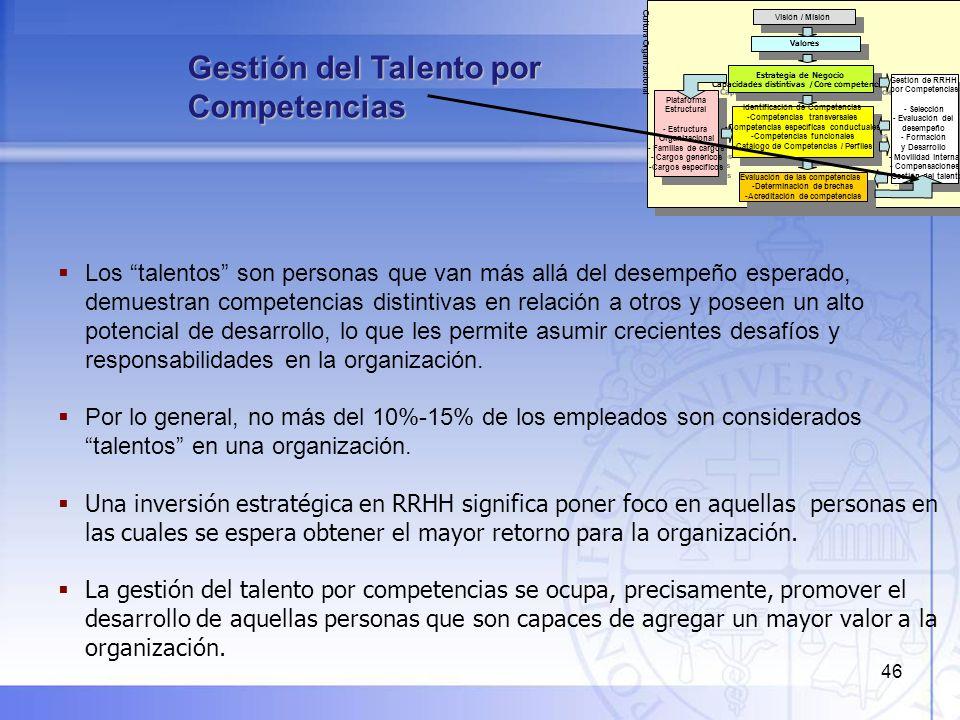 46 Gestión del Talento por Competencias Visión / Misión Estrategia de Negocio Capacidades distintivas /Core competencies Estrategia de Negocio Capacid