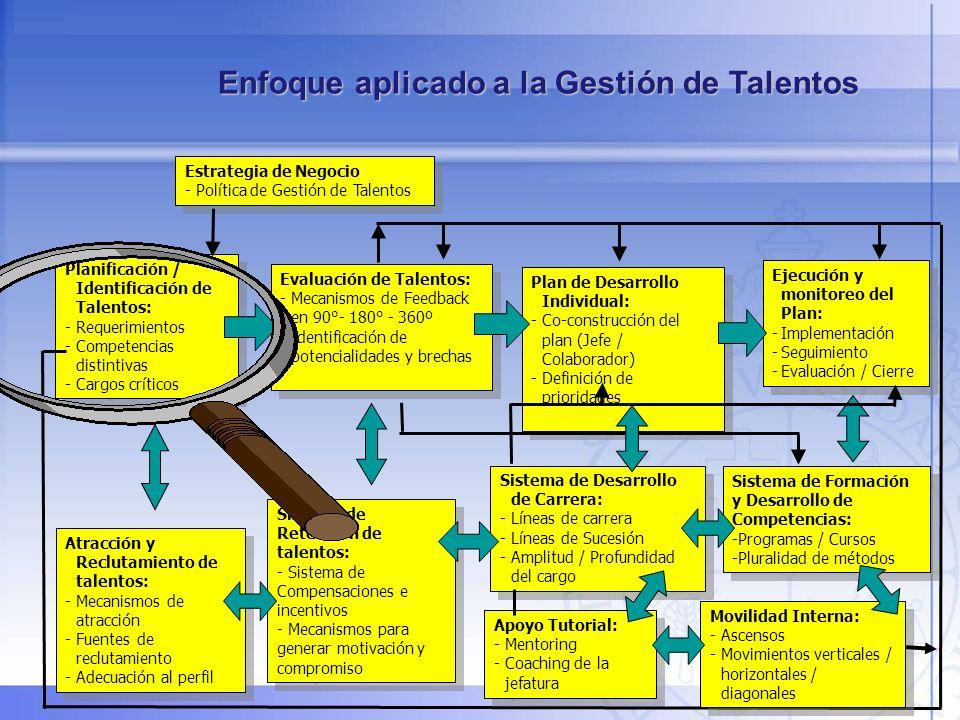 47 Planificación / Identificación de Talentos: -Requerimientos -Competencias distintivas -Cargos críticos Planificación / Identificación de Talentos: