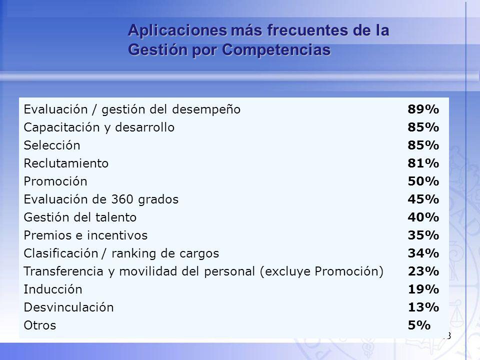 48 Aplicaciones más frecuentes de la Gestión por Competencias Evaluación / gestión del desempeño89% Capacitación y desarrollo85% Selección85% Reclutam