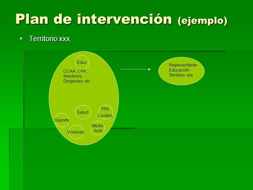 Plan de intervención (ejemplo) Territorio xxx Territorio xxx Educ Salud Deporte Seg.