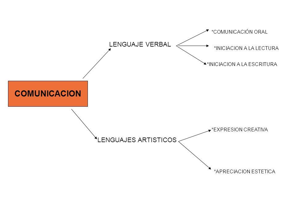 COMUNICACION LENGUAJE VERBAL LENGUAJES ARTISTICOS *COMUNICACIÓN ORAL *INICIACION A LA LECTURA *INICIACION A LA ESCRITURA *EXPRESION CREATIVA *APRECIAC