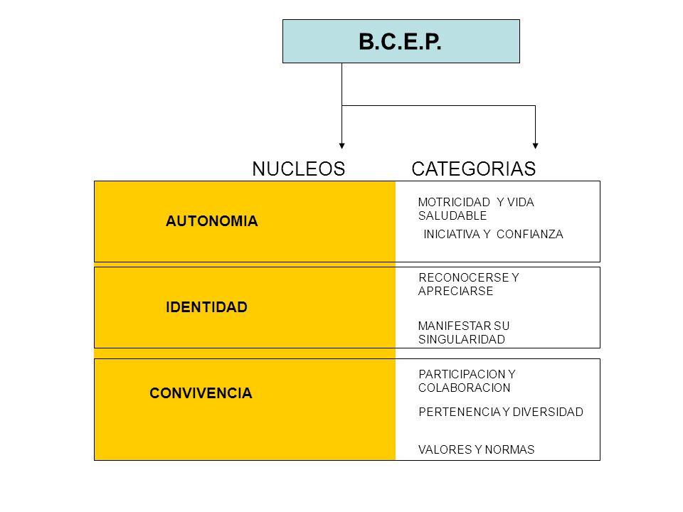 B.C.E.P. NUCLEOSCATEGORIAS AUTONOMIA IDENTIDAD CONVIVENCIA MOTRICIDAD Y VIDA SALUDABLE INICIATIVA Y CONFIANZA RECONOCERSE Y APRECIARSE MANIFESTAR SU S