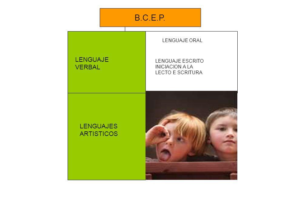 LENGUAJE VERBAL LENGUAJE ORAL LENGUAJE ESCRITO INICIACION A LA LECTO E SCRITURA LENGUAJES ARTISTICOS B.C.E.P.