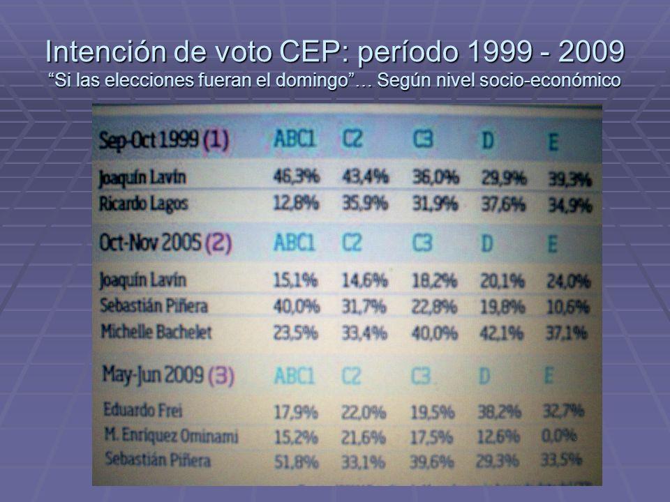 Intención de voto CEP: período 1999 - 2009 Si las elecciones fueran el domingo… Según nivel socio-económico
