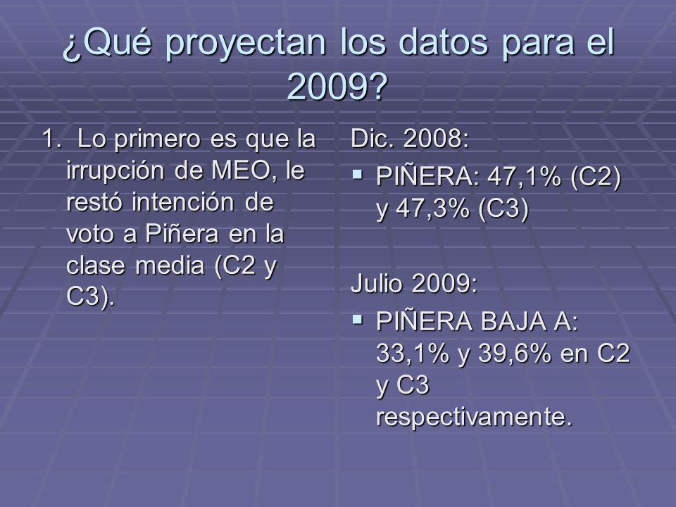 ¿Qué proyectan los datos para el 2009. 1.