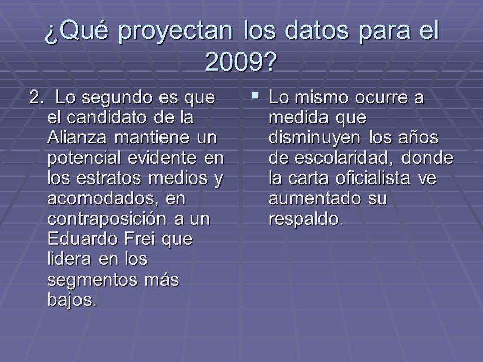 ¿Qué proyectan los datos para el 2009. 2.