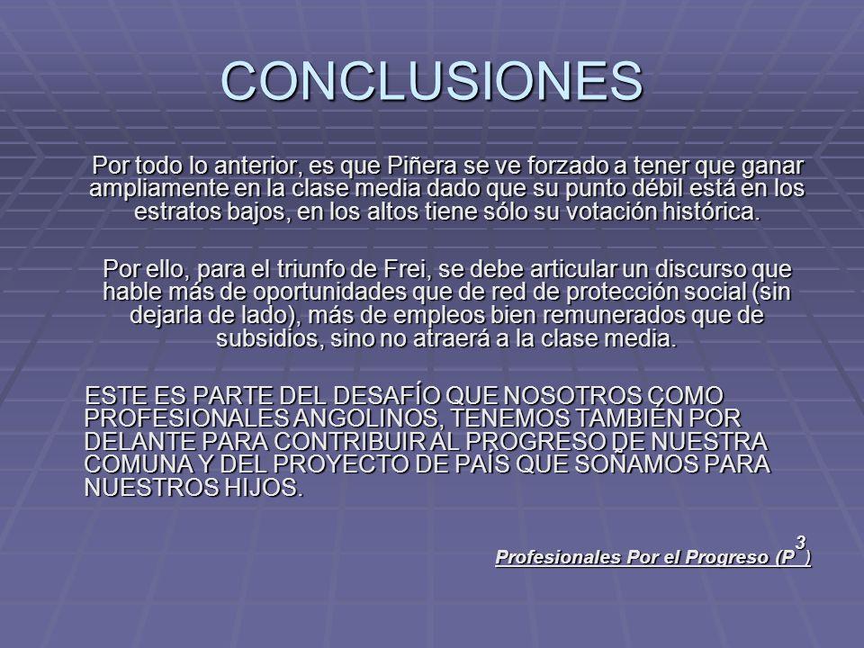 CONCLUSIONES Por todo lo anterior, es que Piñera se ve forzado a tener que ganar ampliamente en la clase media dado que su punto débil está en los estratos bajos, en los altos tiene sólo su votación histórica.