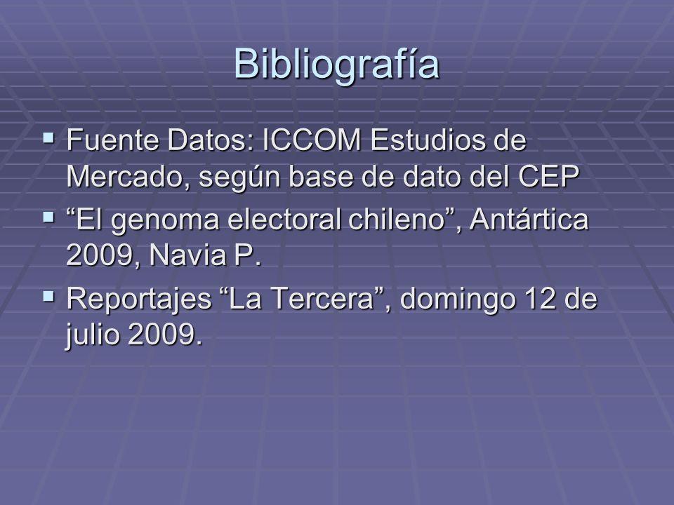Bibliografía Fuente Datos: ICCOM Estudios de Mercado, según base de dato del CEP Fuente Datos: ICCOM Estudios de Mercado, según base de dato del CEP El genoma electoral chileno, Antártica 2009, Navia P.